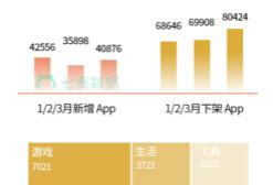 七麦数据发布:3月App Store推广行情总结报告