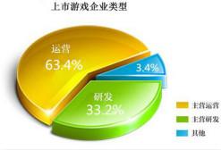 Q1中国游企版图产业报告:电竞人才缺口巨大