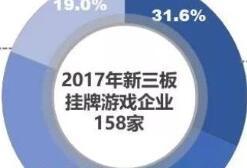 最新注册送体验金:2017上海游戏业产值569亿元占全国28.3%,企业1670家