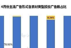4月手游行业买量市场洞察:iOS 570款抢量、292款首次投放