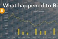 Coindesk研究最新注册送体验金:2018年区块链的6大发展趋势