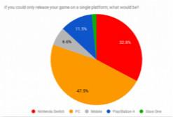 调查:海外独立游戏开发者最不喜欢Xbox注册送38体验金
