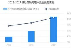 TalkingData Q1手游行业银河国际网站:行业现状、用户特征及未来趋势