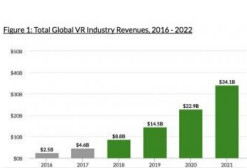 Greenlight Insights报告:2022年VR一体机销量将达1380万台
