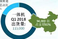 2018Q1中国VR头显市场同比增速超200%