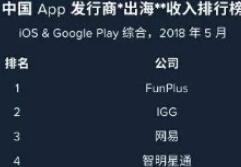 App Annie5月国内发行商出海收入榜:腾讯第7,盖娅新入榜