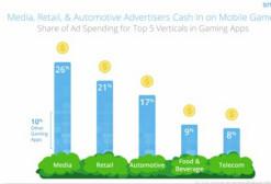 国外机构调查发现,媒体公司在移动游戏中投放花钱最多