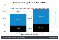 全球移动应用营收上半年达到344亿美元 苹果独占2/3