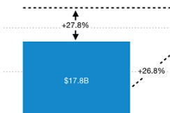2018上半年全球移动应用收入344亿美元 手游收入266亿美元