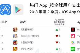 App Annie:2018年第2季度全球App市场报告