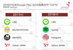 DUG:2018H1全球APP市场报告之日本篇