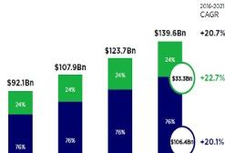 2018全球手游收入超4800亿元,未来3年市场将保持增量