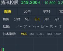腾讯游戏上线最严实名验证 市值蒸发千亿港元