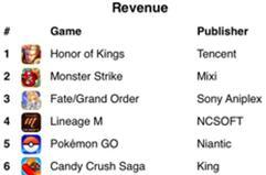 Q3季度全球手游收入榜:《王者荣耀》仍为第一