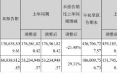凯撒文化2018年前三季度总营收4.37亿元,净利润1.86亿元,同比上升22.58%