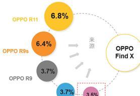 2018年秋季智能终端市场高端机现状:OPPO成为国产第一大品牌,银河国际网上娱乐网址拿下TOP机型榜单前四