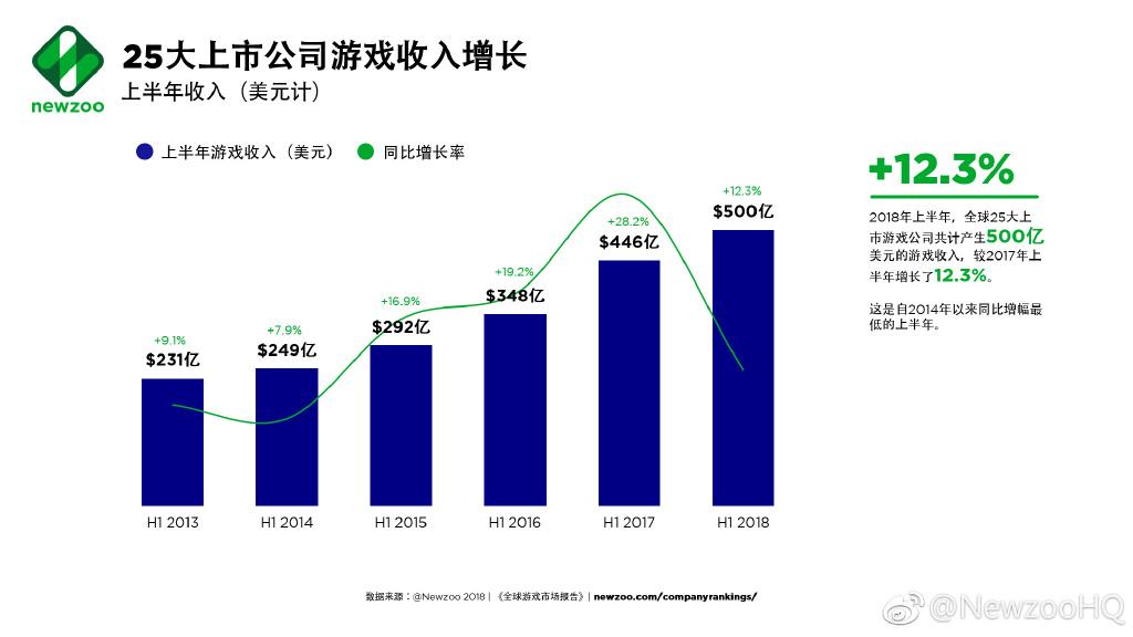全球TOP25游戏公司上半年收入500亿美金,增长率创四年最低