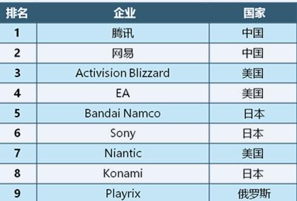 2018全球移动游戏企业竞争力报告发布 腾讯网易完美世界位列国内前三