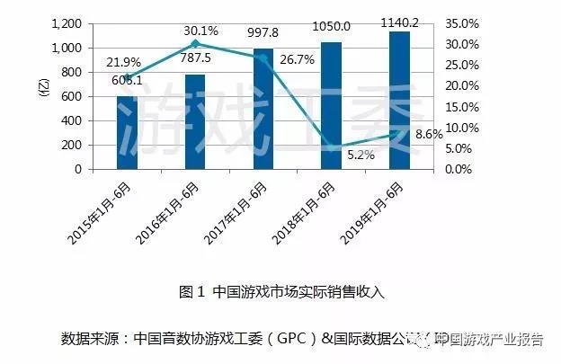 《2019年1-6月中國游戲產業報告》發布