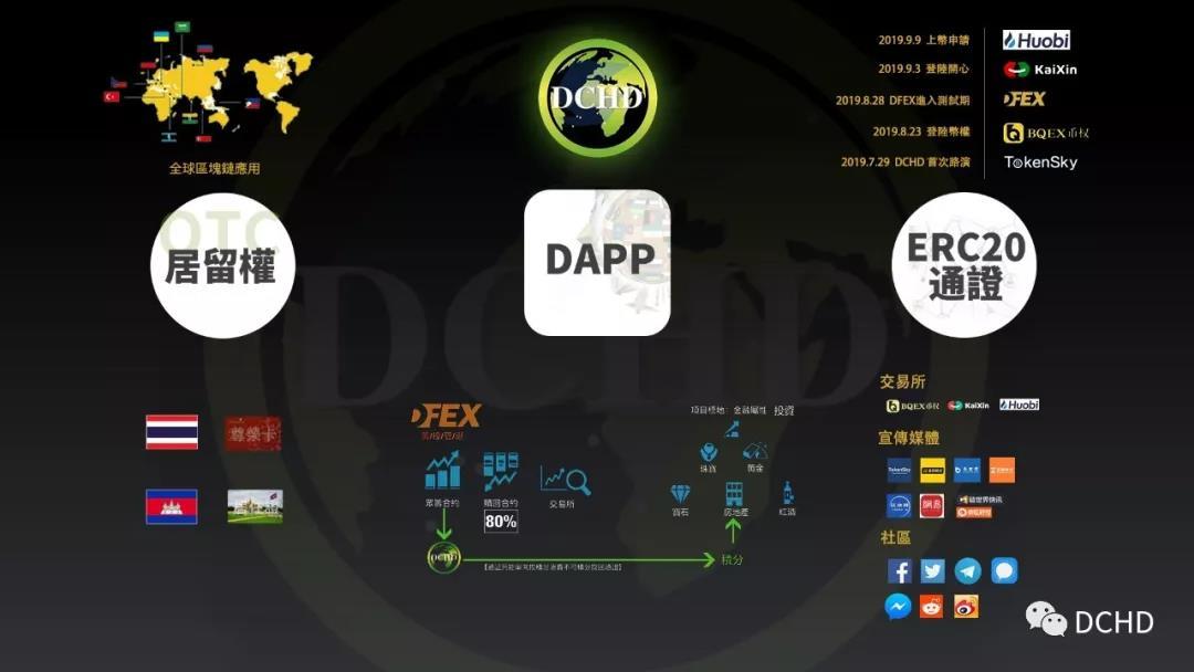 DFEX DApp最新测试版即将出炉