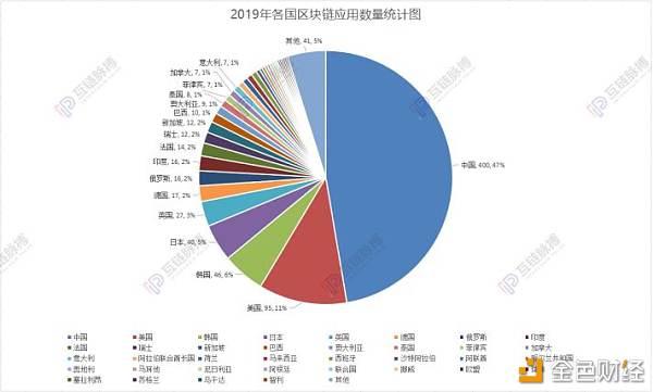 區塊鏈落地應用2019統計:政務、金融占據半壁江山 中國區塊鏈落地量問鼎全球