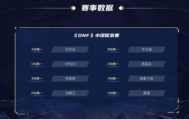 虎牙超級聯賽DNF比賽今日總決賽 老仇二海再爭冠軍