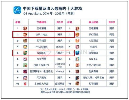 腾讯这个14年的游戏IP,如何用欢乐茶馆打造中国棋牌文化符号