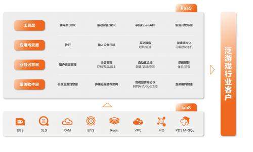 阿里巴巴旗下云游戏PaaS平台亮相2021ChinaJoyBTOB
