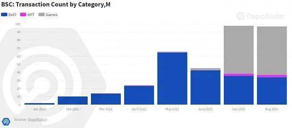 三季度 DApp 市场回顾:链游蓬勃发展,DeFi 多链化加速
